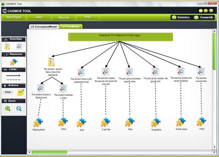 Captura de la vista de modelado conceptual de CADMOS