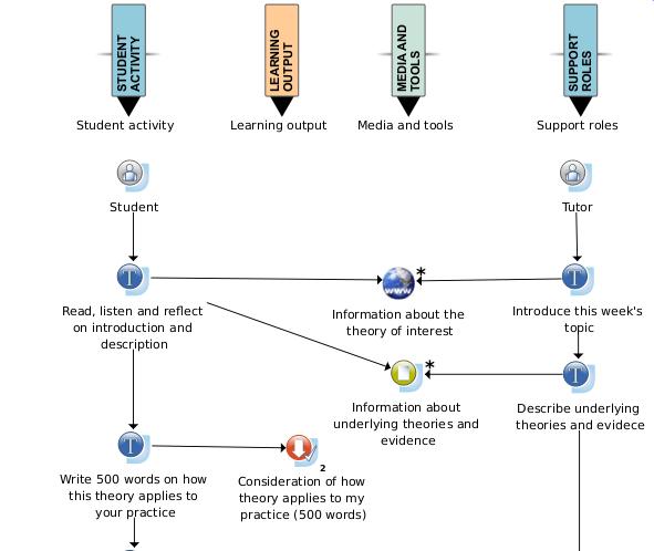 Iconos de una secuencia de aprendizaja diseñada con CompendiumLD
