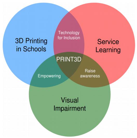 Gráfico con tres áreas superpuestas con los textos 3D Printing in Schools, Service Learning y Visual Impairment. En la zona en la que coinciden los tres círculos pone PRINT3D